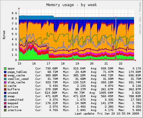 Memory usage fcgid - by week