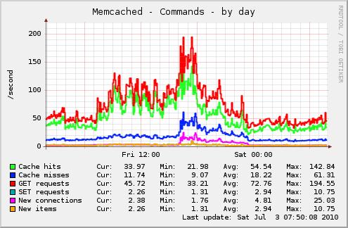 Drupal on a dedicated servers vs. Amazon AWS/EC2 | 2bits.com, Inc ...